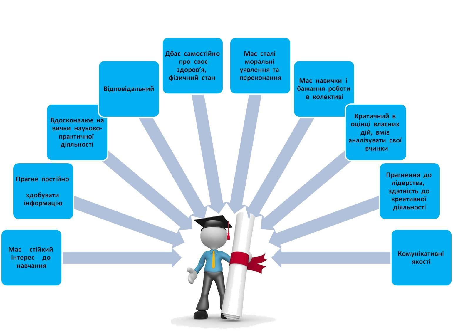 Картинки по запросу схема структура виховної роботи в школі